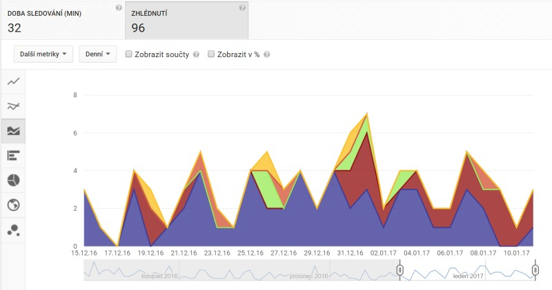 Měření efektivity videoreklamy na Youtube/Facebooku: VENI + VIDI = VICI